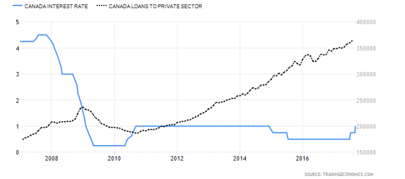 Canadian banking and BOC Interest rate