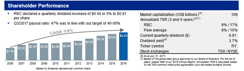 RBC Dividend Payout