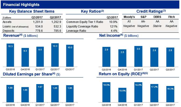 RBC fundamentals