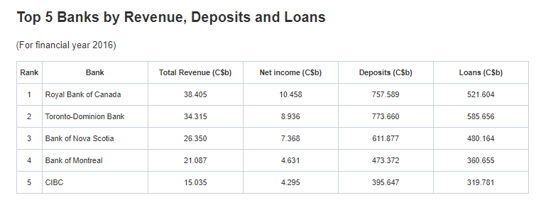 Top 5 Canadian banks by revenue