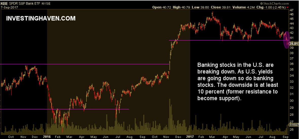 banking stocks breaking down
