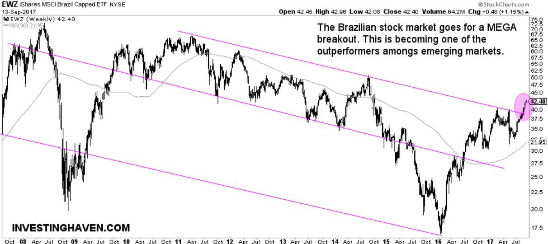 brazil stock market