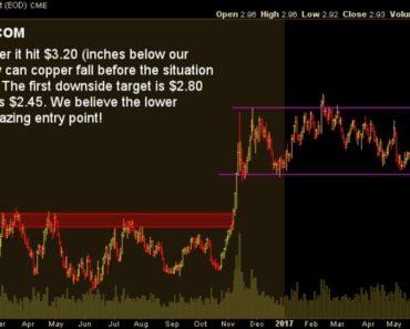 copper price cours du cuivre
