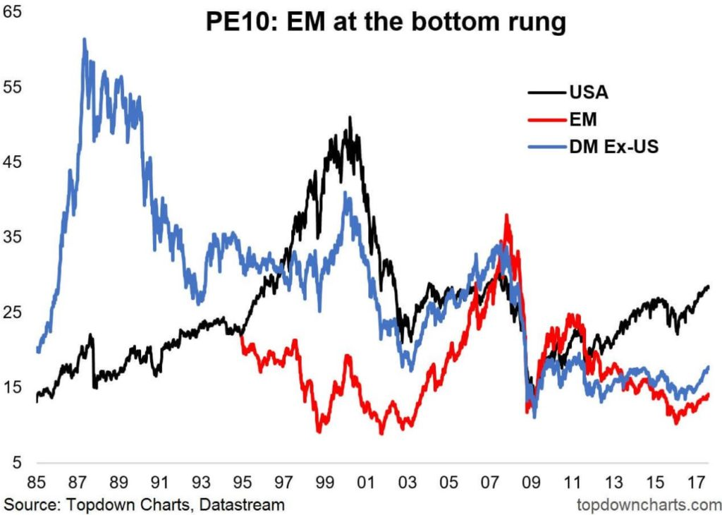 emerging markets valuation