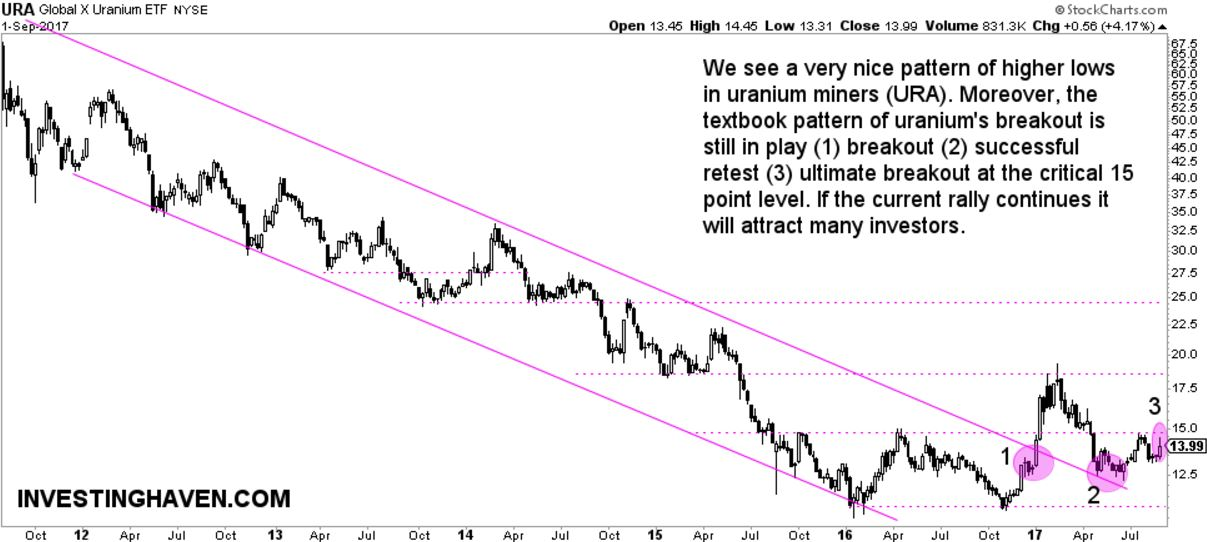 uranium miners bullish