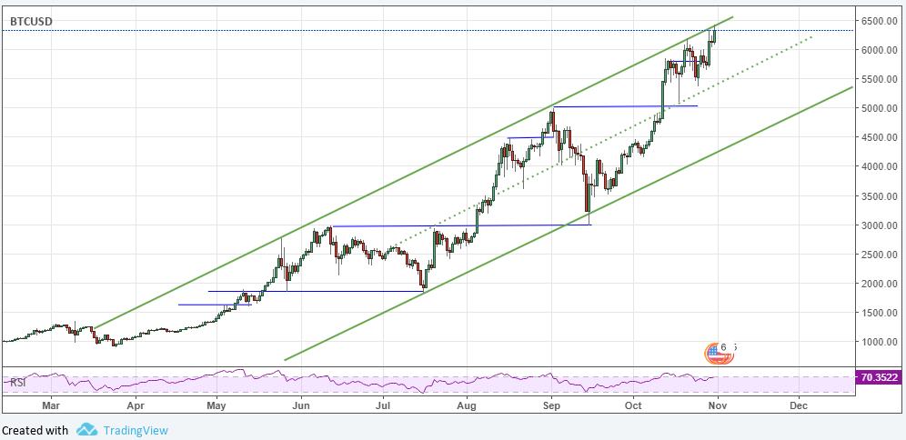 Bitcoin all-time high october