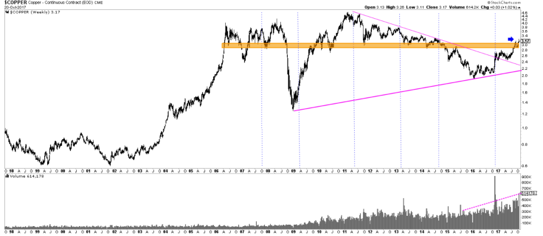 Copper price 20 YRS
