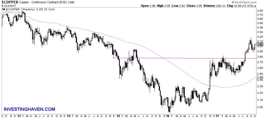 Copper price Weekly