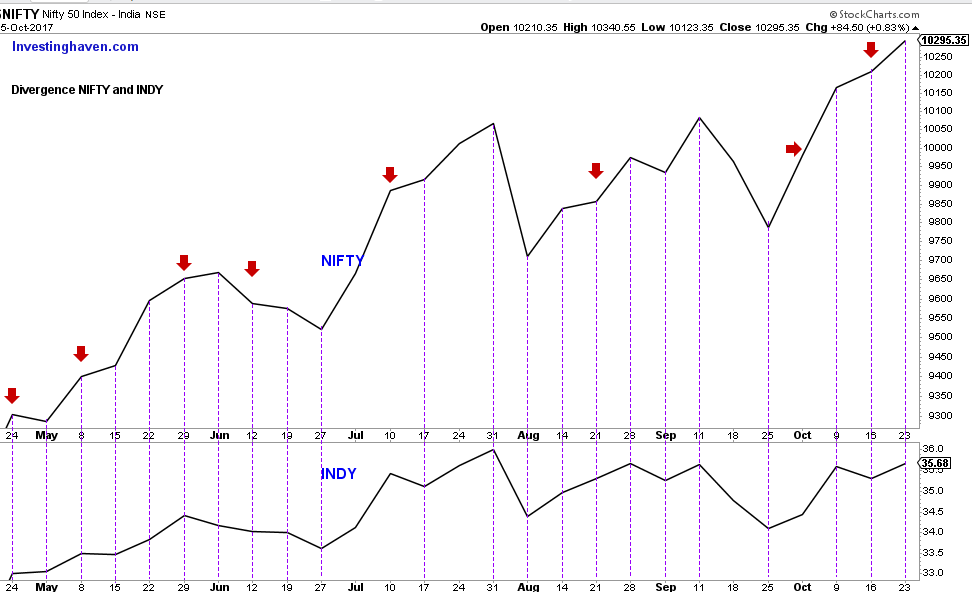 NIFTY INDY Divergence