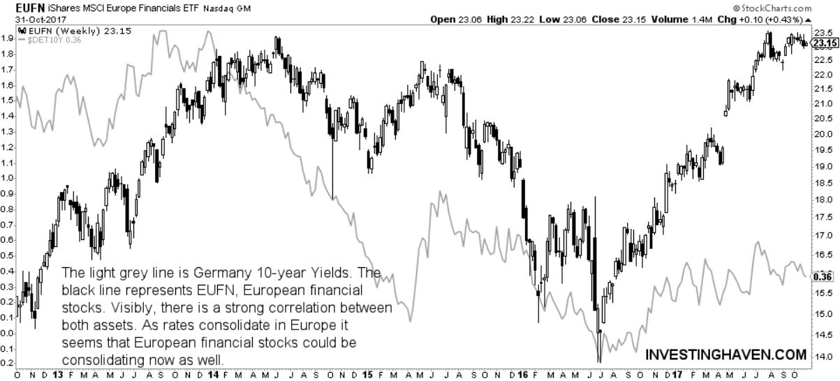 european financial stocks