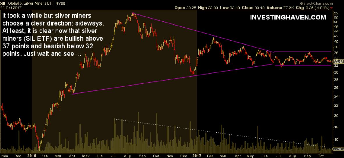 silver miners consolidation