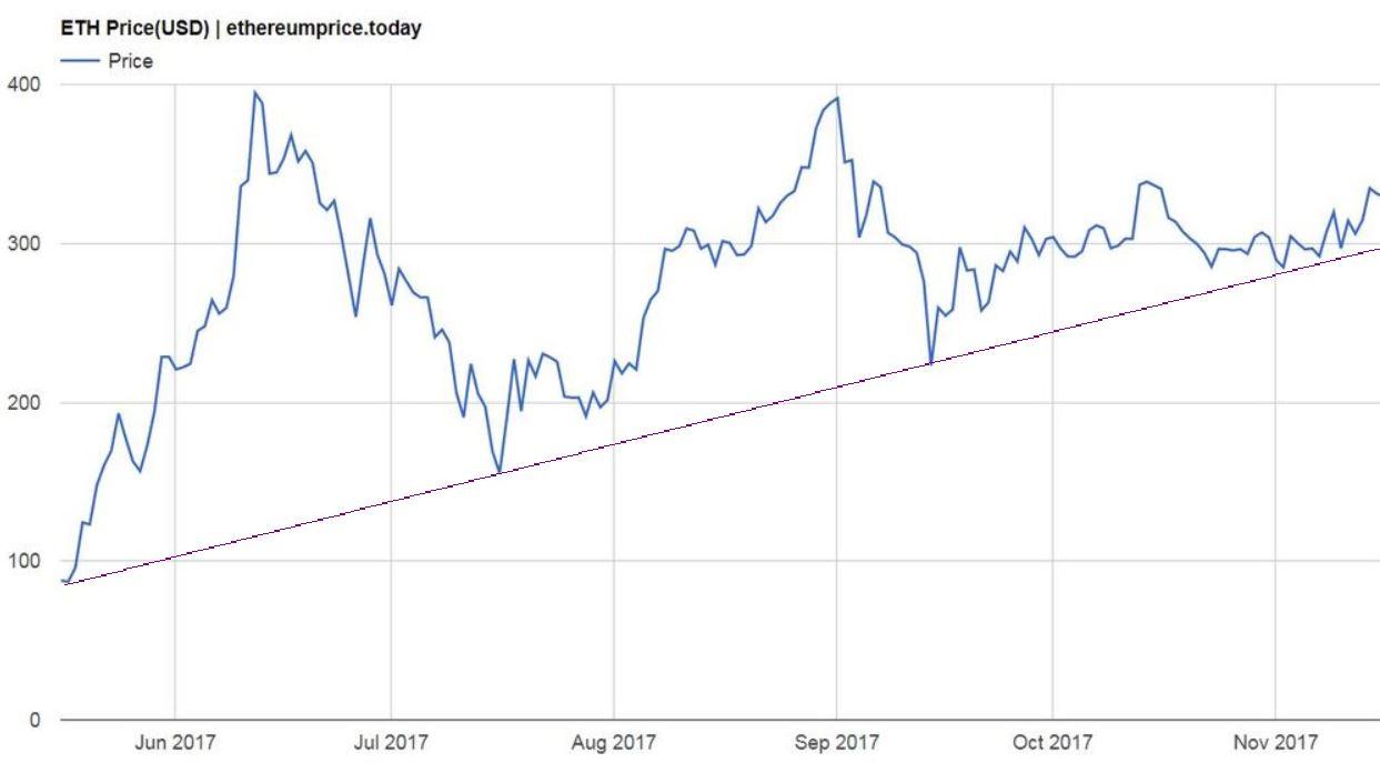 ethereum price november 2017