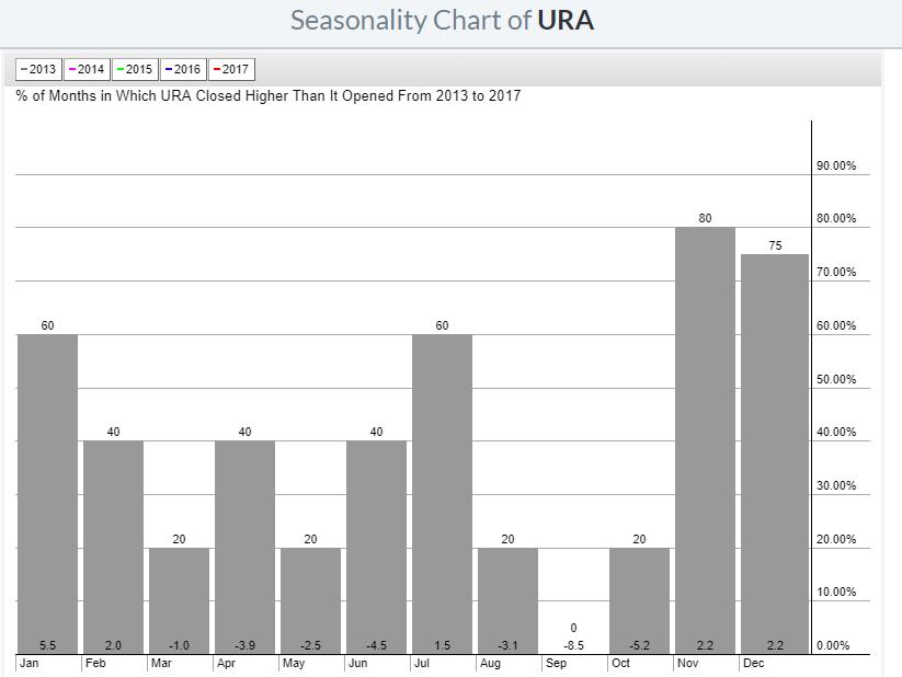 URA Seasonality