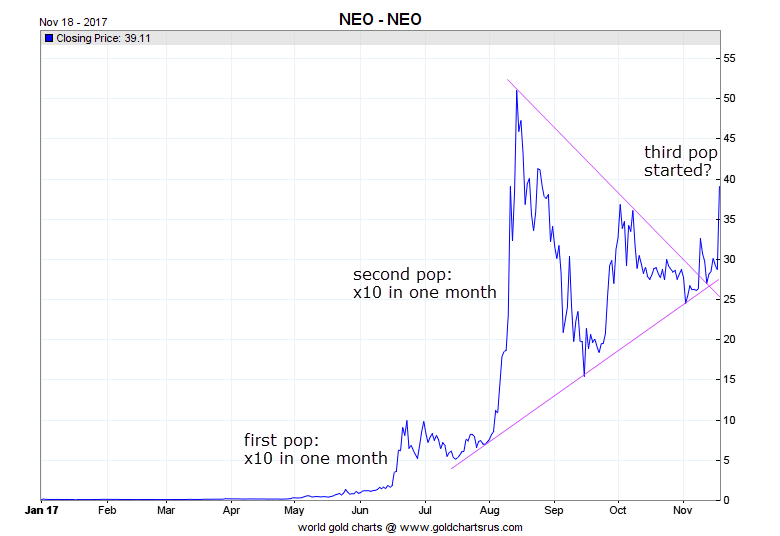 neo cryptocurrency coin