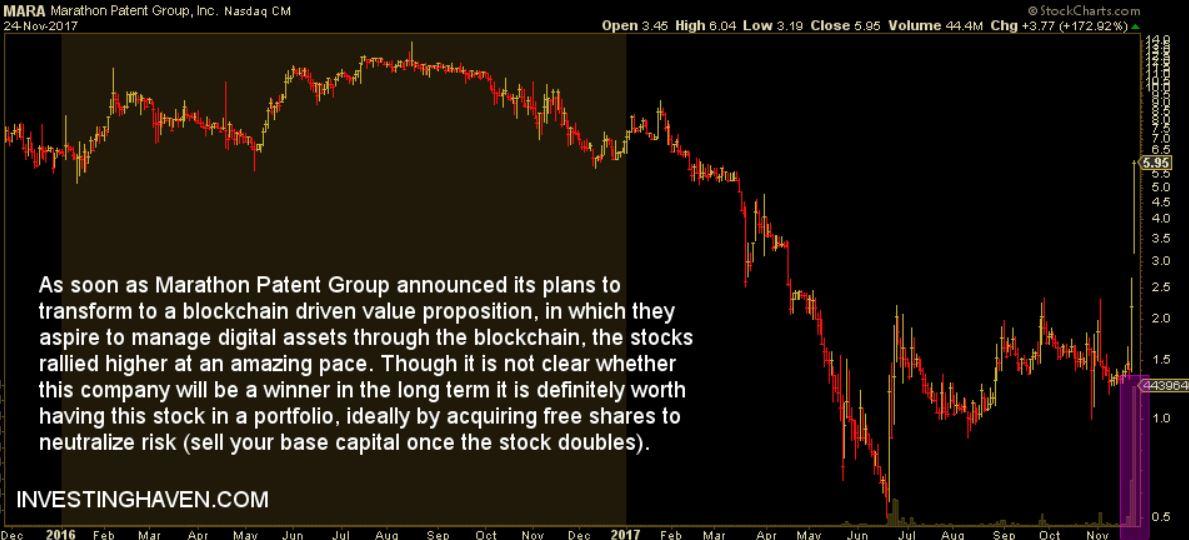marathon patent group mara blockchain stock