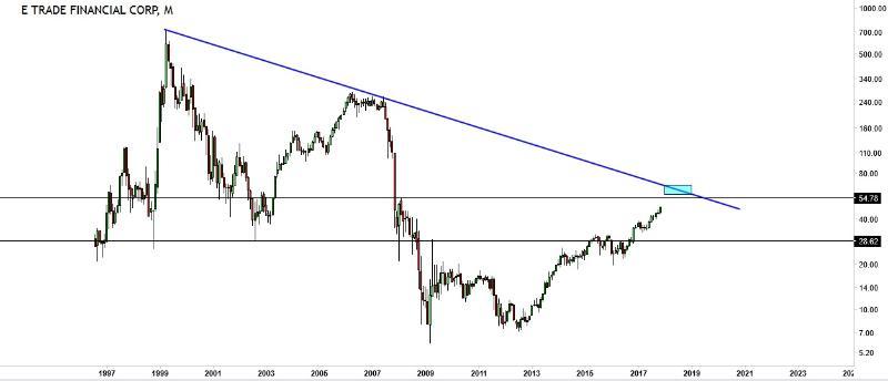 dealer broker stocks e trade financial corp