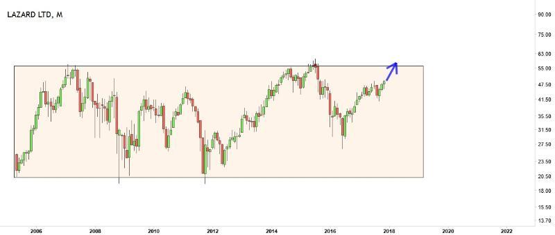 dealer broker stocks lazard