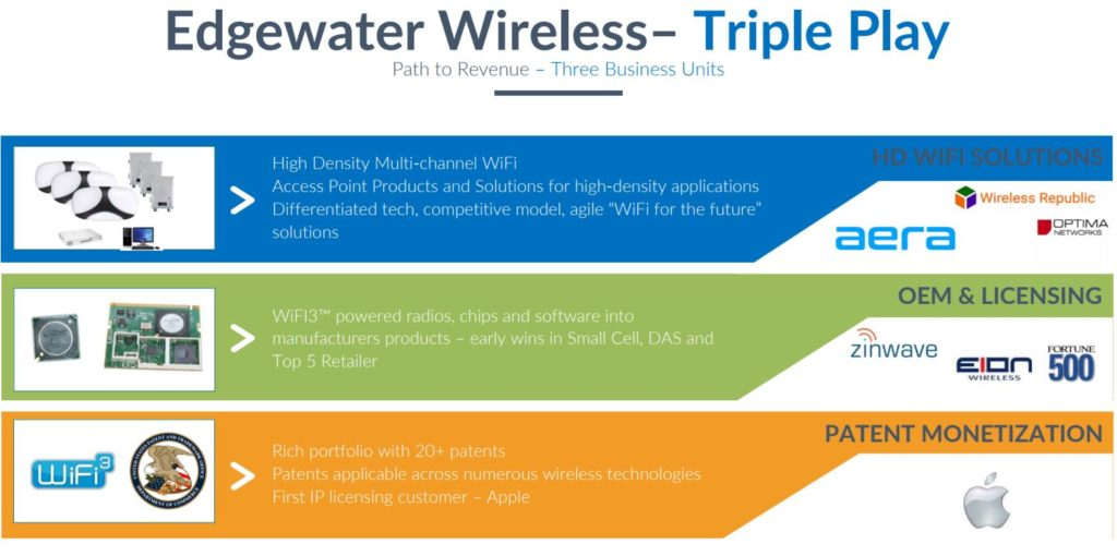 edgewater wireless technology