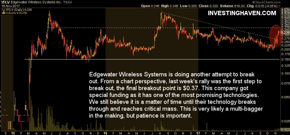 edgewater wireless stock price