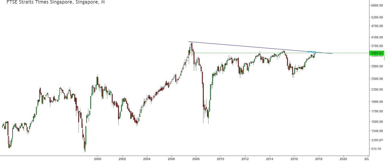 singapore stock market index FTSE STI 2018