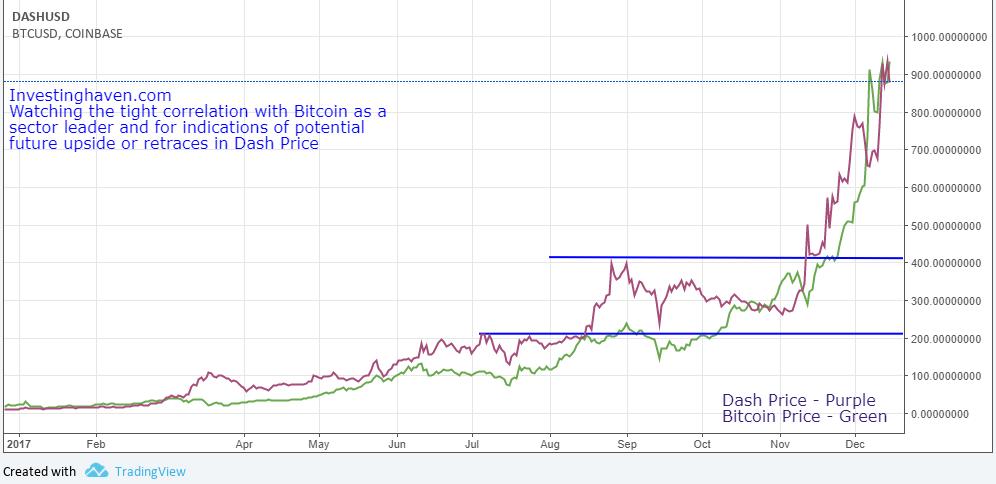 Dash BTC Correlation