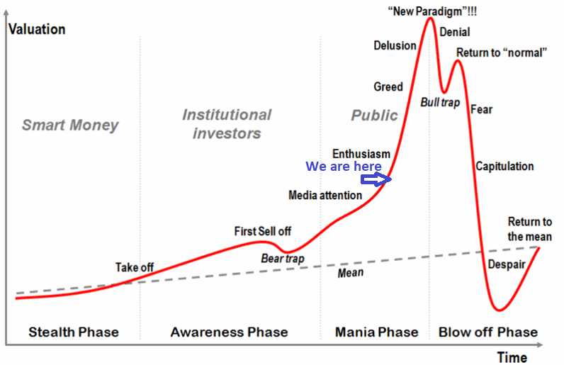 Market stages Cryptocurrency