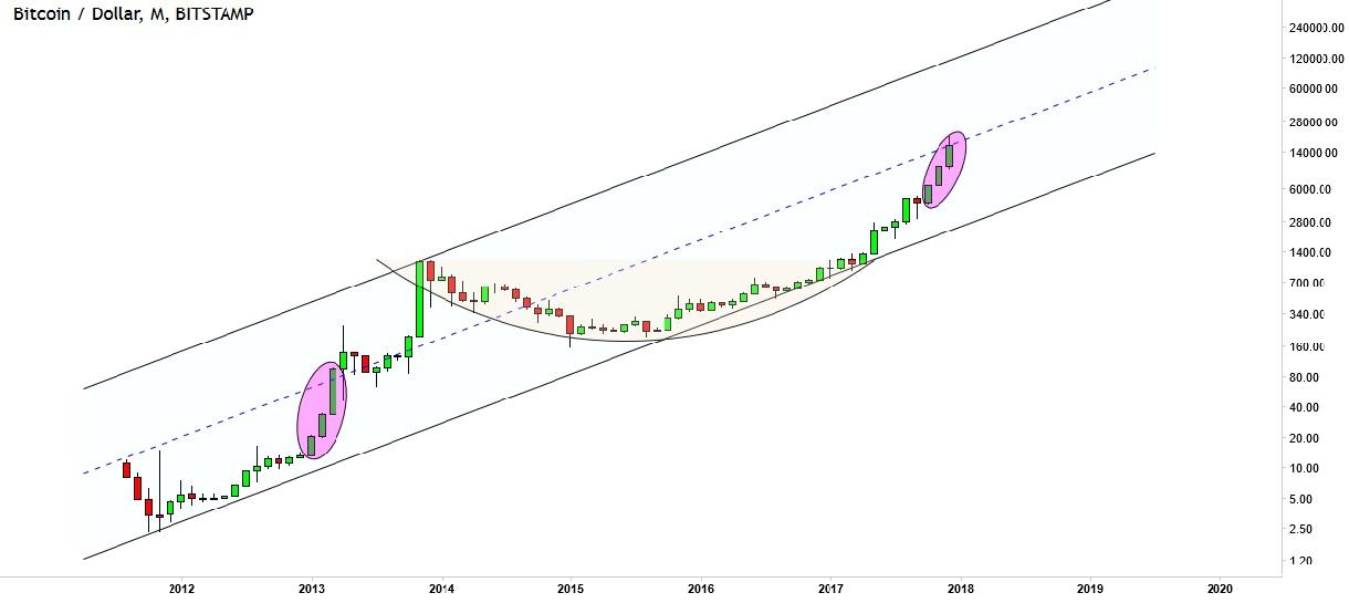 bitcoin price forecast long term