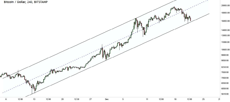 bitcoin price forecast short term