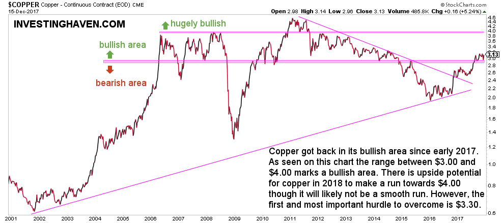A copper price forecast for 2018 investing haven