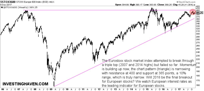 european stocks outlook 2018