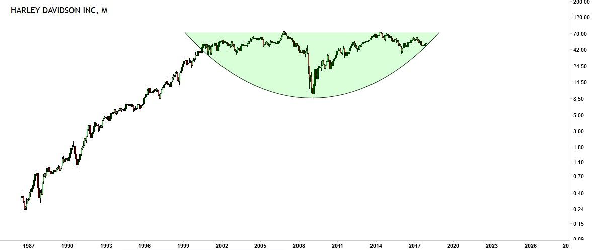 harley davidson stock price