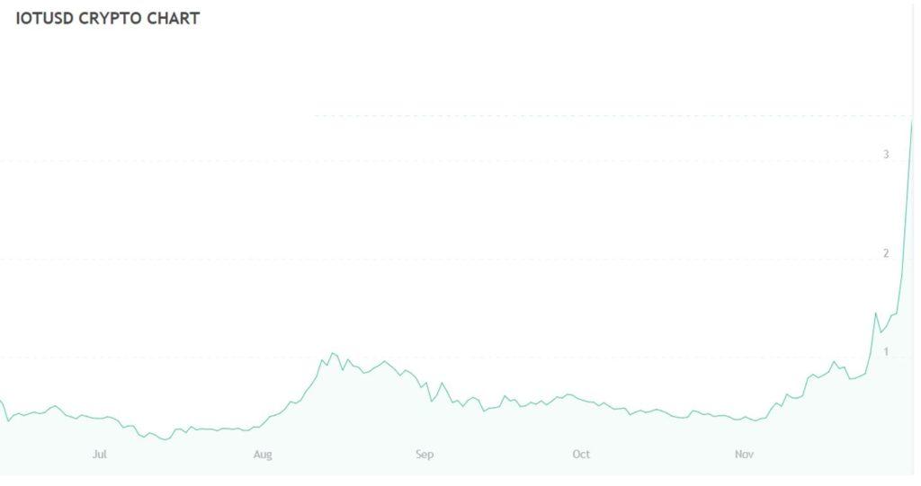 IOTA cryptocurrency price
