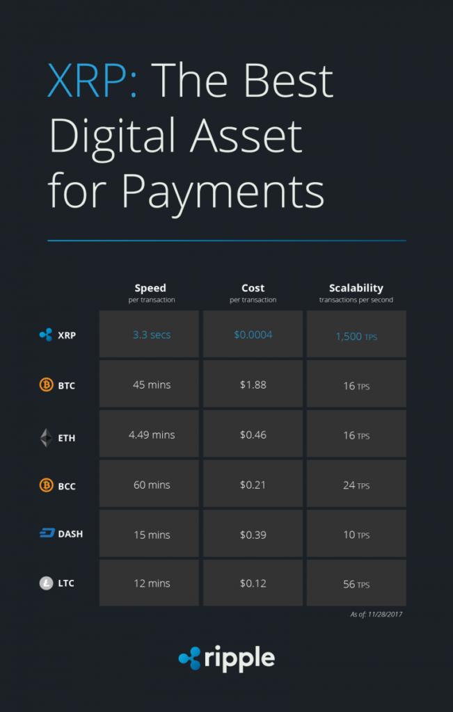 ripple vs digital assets