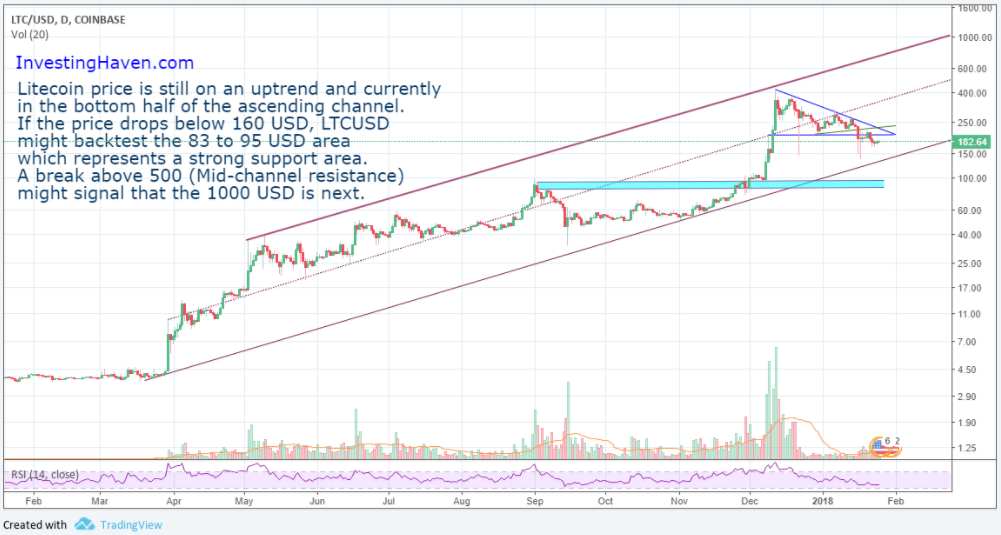 Litecoin Trend Chart >> A Litecoin Price Forecast of 1000 USD in 2018 | Investing Haven