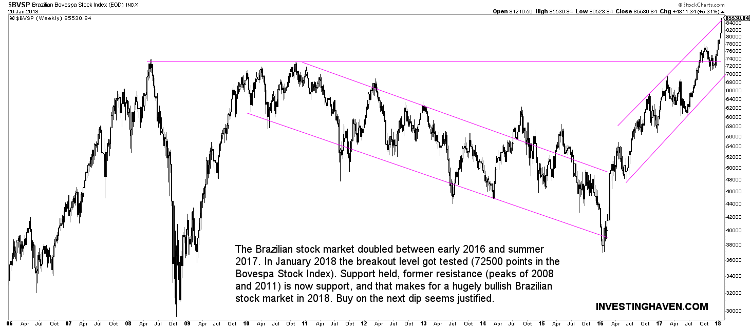 brazil stock market bullish 2018