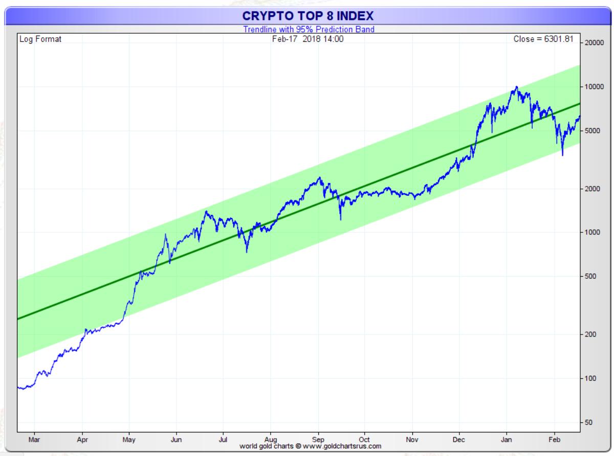 cryptocurrencies investing 2018