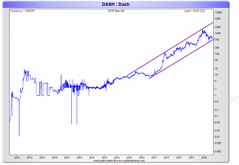 Dash price log chart 2018
