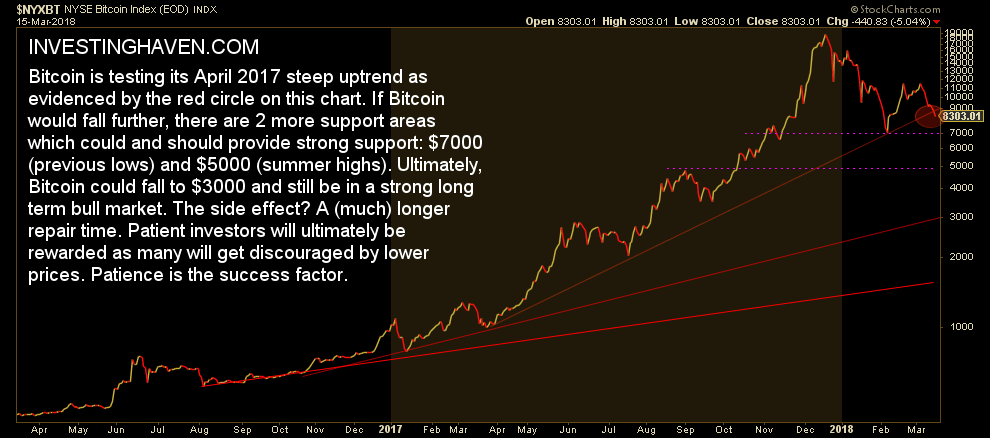bitcoin price falling through support