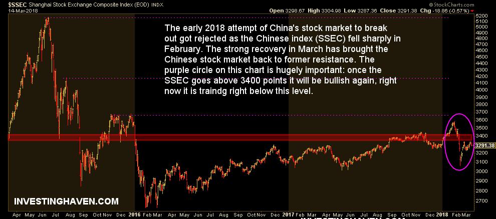 china stock market bullish