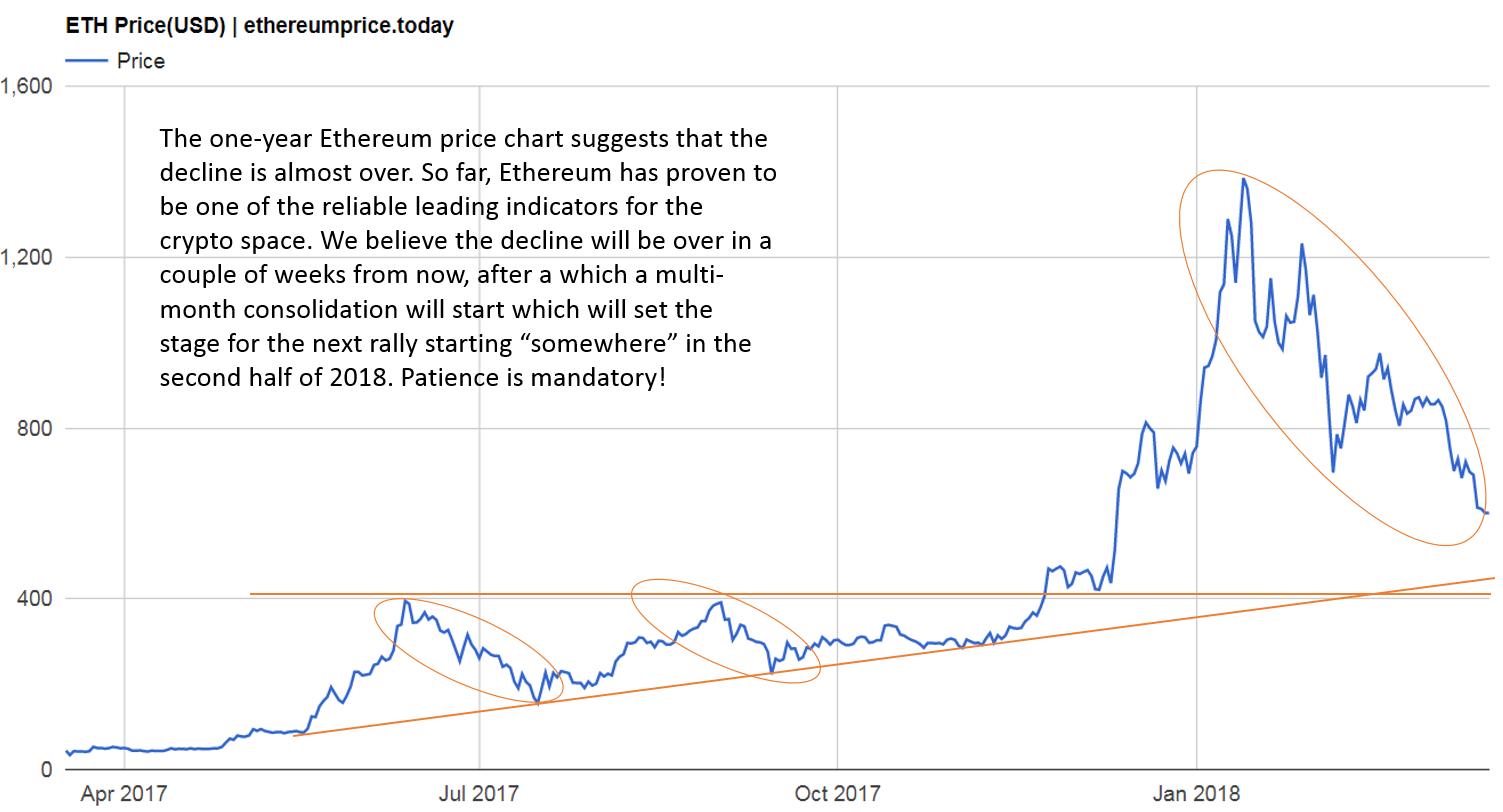 ethereum bull market 2018