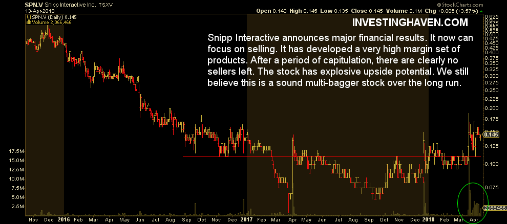 snipp interactive stock price