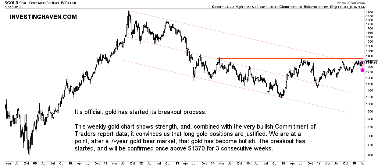 gold price breakout bull market 2018