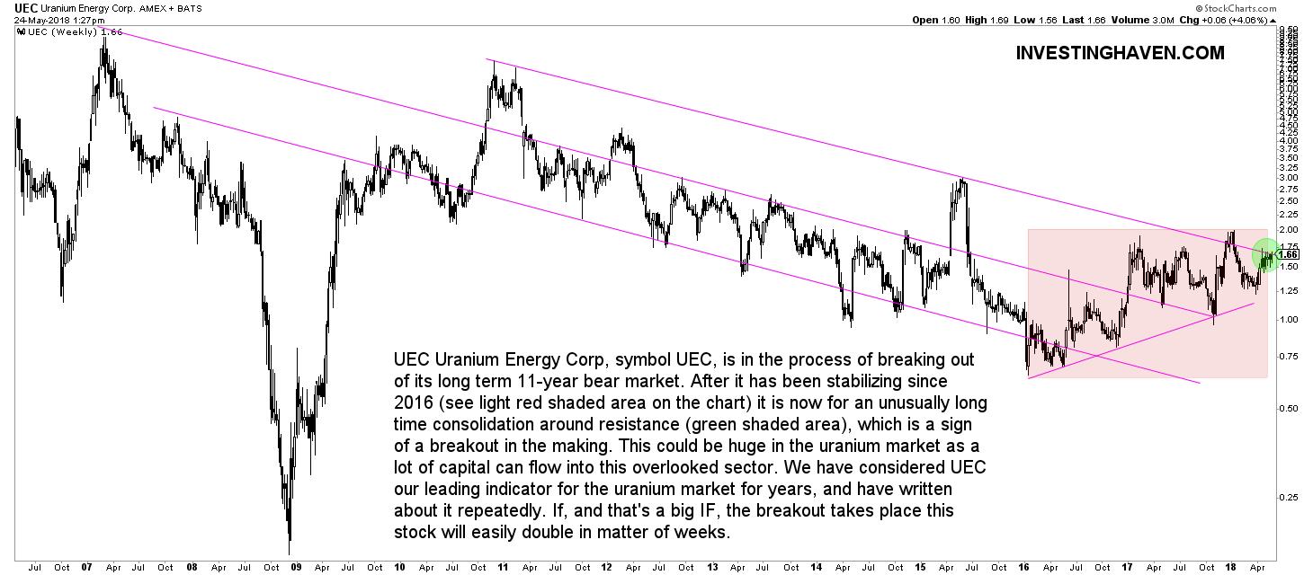 uranium stock UEC breakout