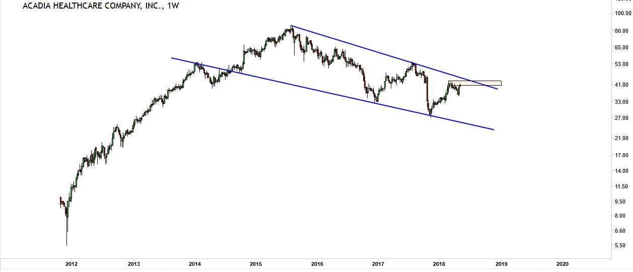 investing tip chart pattern bullish flag