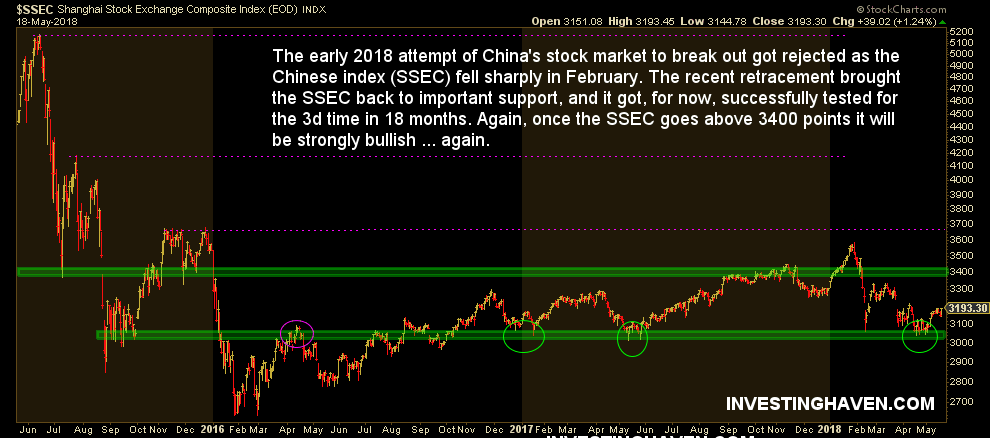 china stock market 2018