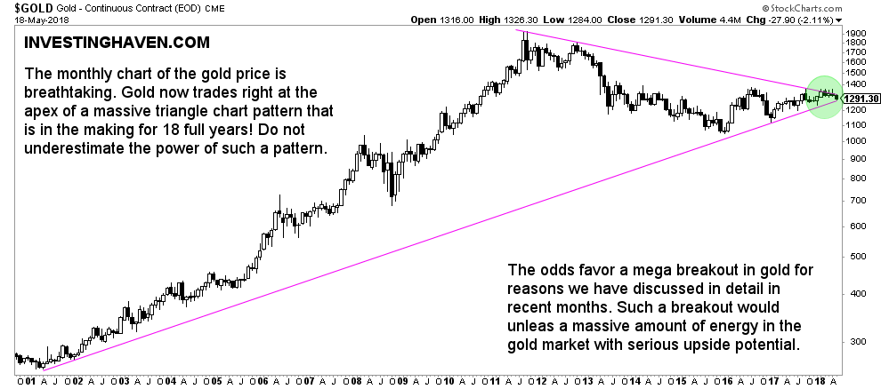 gold price upside potential
