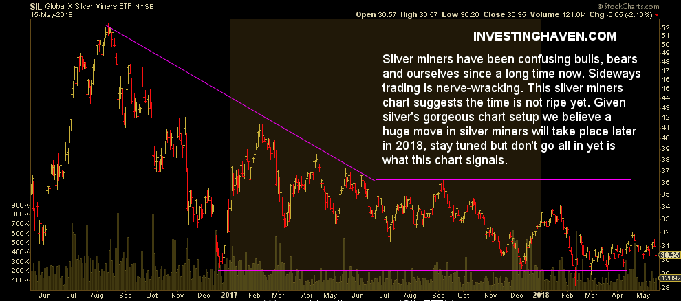silver miners chart