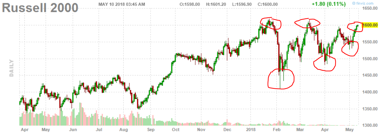 stock bull market 2018