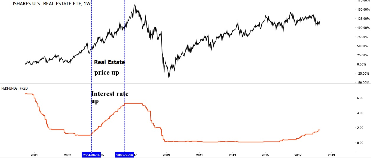 Taki Tsaklanos Blog Will Rising Rates Really Hurt The Housing