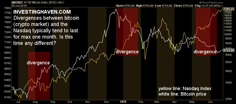 cryptocurrencies bullish 2018